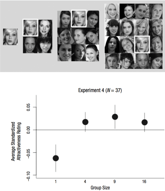 Cheerleader Effect: Why People Are More Beautiful in Groups